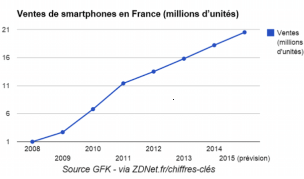 ventes-smartphones-france